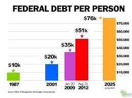 Federal Debt Per Person